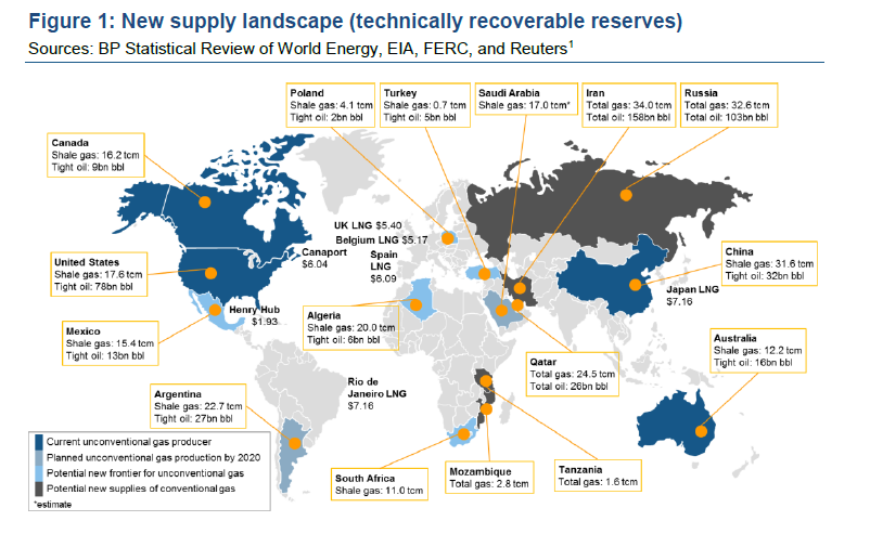 Future Approach For Natural Resources