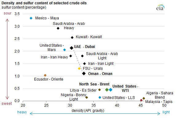 Porter's Five Forces Model for Oil and Gas Industry – Energy Routes