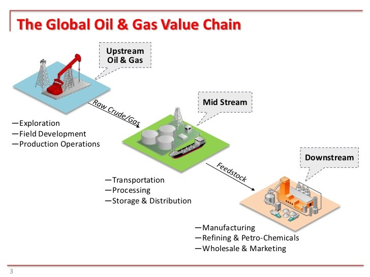 competitive strategy of the oil and gas industry Oil & gas industry –opportunities and challenges ahead rao abdullah  oil, gas and energy industry in malaysia  competitive advantages.