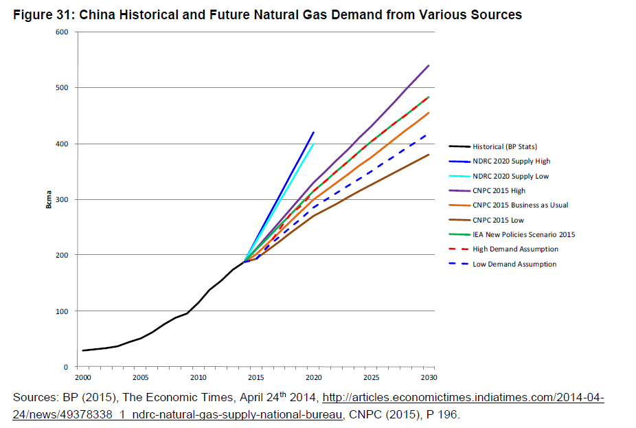 What Is The Future Outlook For Natural Gas