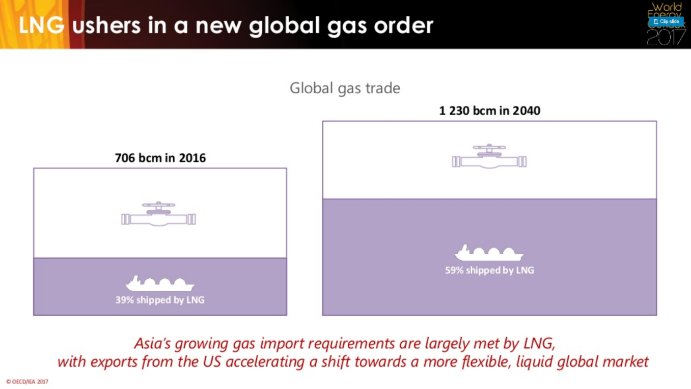 Global LNG Market Part I: An Overview – Energy Routes