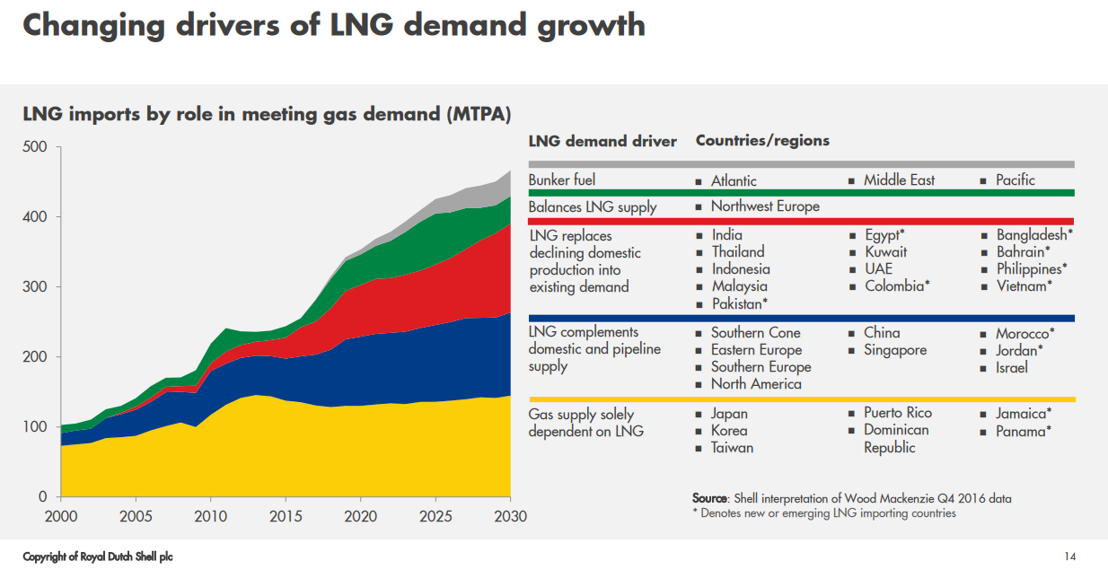 Price Outlook For Natural Gas